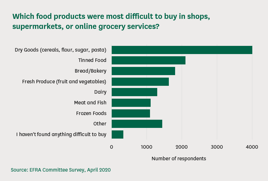 Bar chart illustrating which foods were most difficult to buy in shops, supermarkets, and online grocery services. Dry goods is the highest, followed by tinned food.